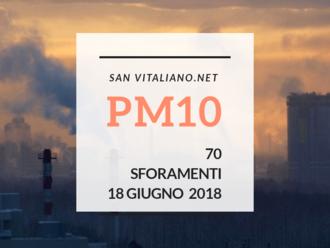 San Vitaliano, PM10 alle stelle a giugno