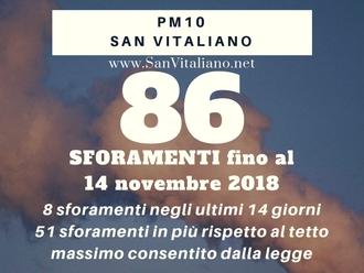 San Vitaliano, novembre inquinata: impennata delle polveri sottili
