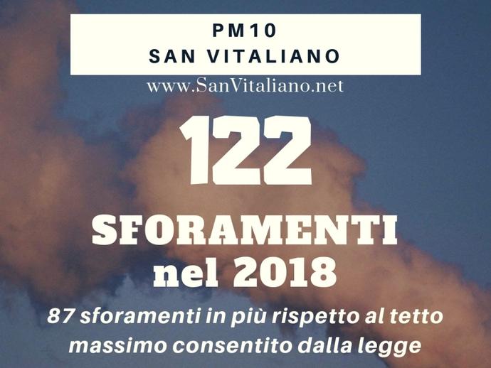 San Vitaliano, polveri sottili nel 2018: valore 4 volte superiore ai limiti consentiti