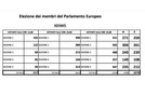 San Vitaliano, il 44% degli aventi diritto ha votato per le elezioni europee