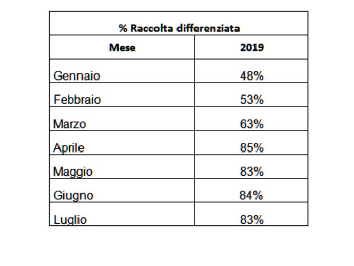 San Vitaliano, 83%: la raccolta differenziata schizza in alto