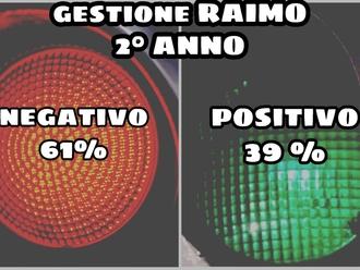 San Vitaliano, solo il 39% trova positiva la gestione Raimo: il sondaggio al 2° anno
