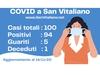 San Vitaliano, aggiornamento Covid al 14 novembre: le specifiche