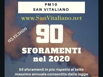 San Vitaliano, Dicembre nero: PM10 fuori controllo 2 giorni su 3