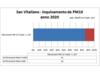 Inquinamento a San Vitaliano: 107 sforamenti da PM10 nel 2020: l