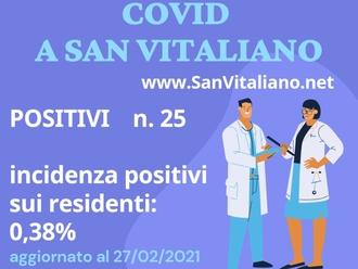 COVID a San Vitaliano: 25 positivi a fine febbraio 2021