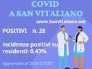 Covid a San Vitaliano: salgono di poche unità i positivi ( 2 hanno meno di 18 anni)