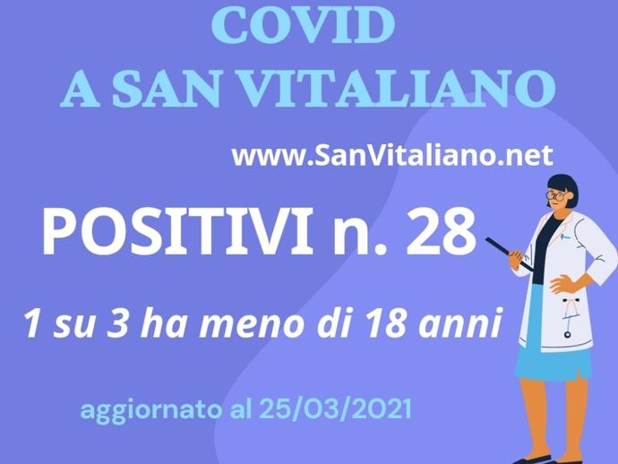 28 positivi Covid a San Vitaliano, età media in calo: 1 su 3 è giovane