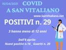 Covid a San Vitaliano: trend leggermente in calo
