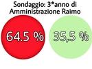 San Vitaliano, solo un concittadino su 3 trova positiva la gestione Raimo: il sondaggio al 3 anno