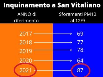 Centralina di San Vitaliano: Inquinamento, mai tanti sforamenti da PM10 negli ultimi 5 anni