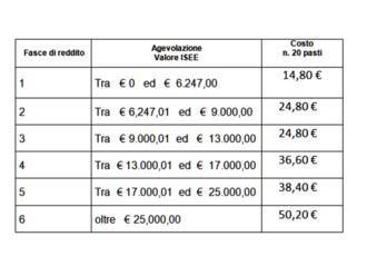 San Vitaliano, al via la MENSA SCOLASTICA dai primi di ottobre: ecco i costi e come richiederla
